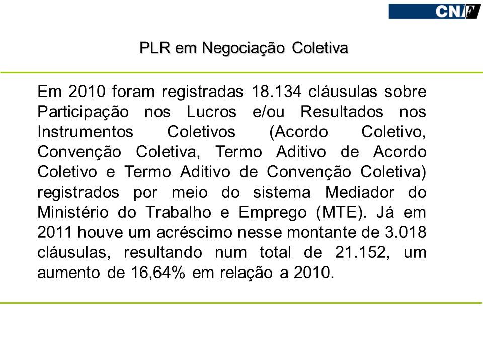 Em 2010 foram registradas 18.134 cláusulas sobre Participação nos Lucros e/ou Resultados nos Instrumentos Coletivos (Acordo Coletivo, Convenção Coleti