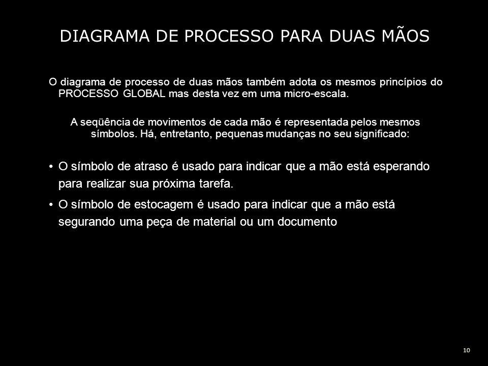 10 DIAGRAMA DE PROCESSO PARA DUAS MÃOS O diagrama de processo de duas mãos também adota os mesmos princípios do PROCESSO GLOBAL mas desta vez em uma m
