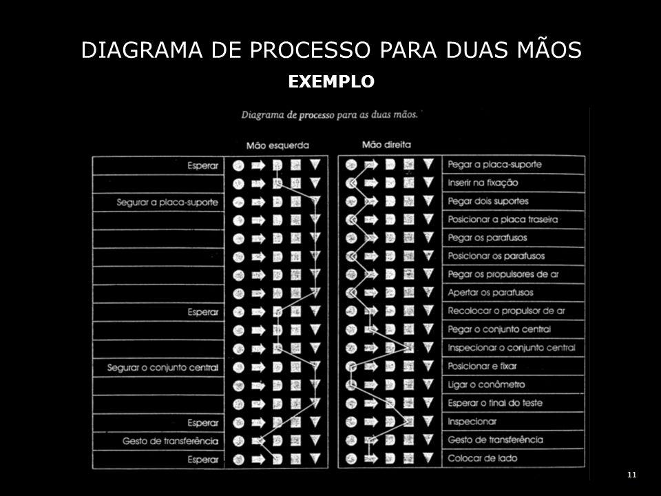11 DIAGRAMA DE PROCESSO PARA DUAS MÃOS EXEMPLO