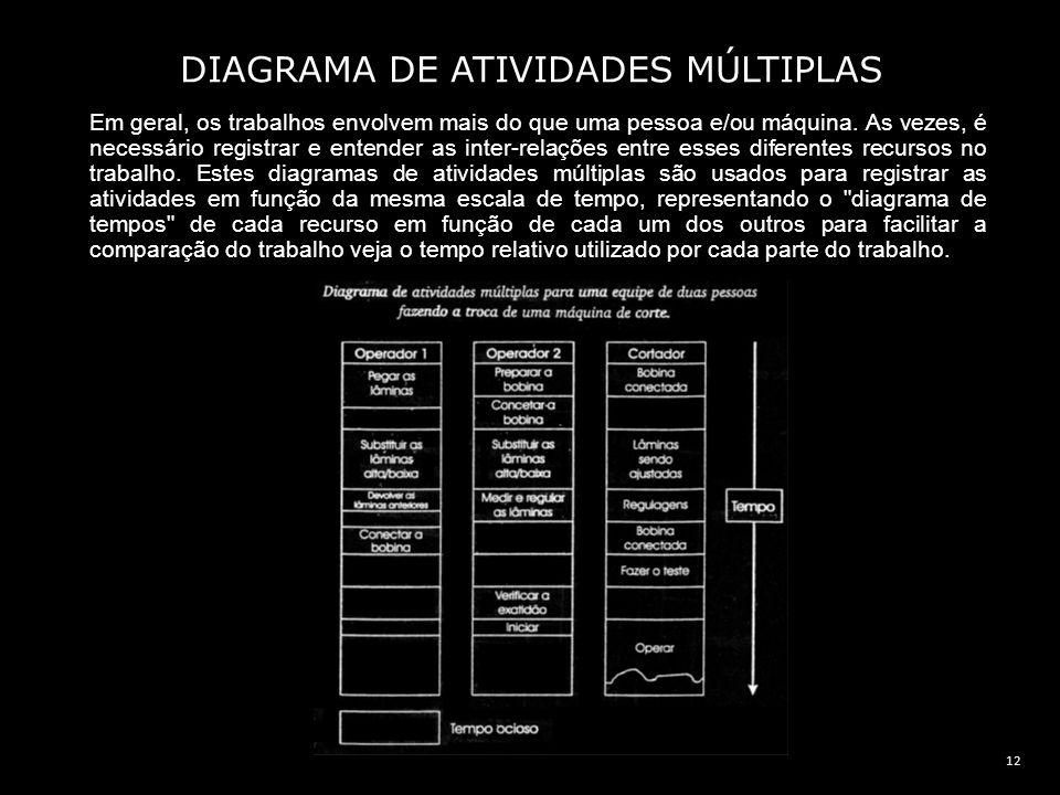 12 DIAGRAMA DE ATIVIDADES MÚLTIPLAS Em geral, os trabalhos envolvem mais do que uma pessoa e/ou máquina. As vezes, é necessário registrar e entender a