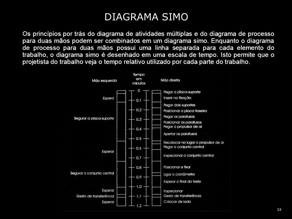 13 DIAGRAMA SIMO Os princípios por trás do diagrama de atividades múltiplas e do diagrama de processo para duas mãos podem ser combinados em um diagra
