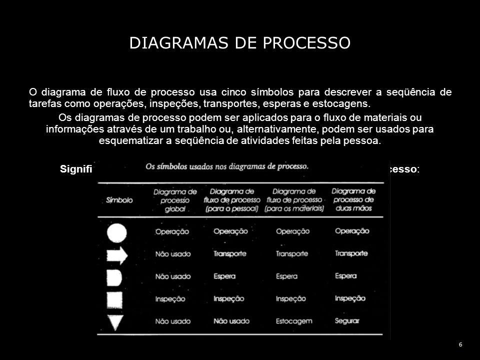6 DIAGRAMAS DE PROCESSO O diagrama de fluxo de processo usa cinco símbolos para descrever a seqüência de tarefas como operações, inspeções, transporte