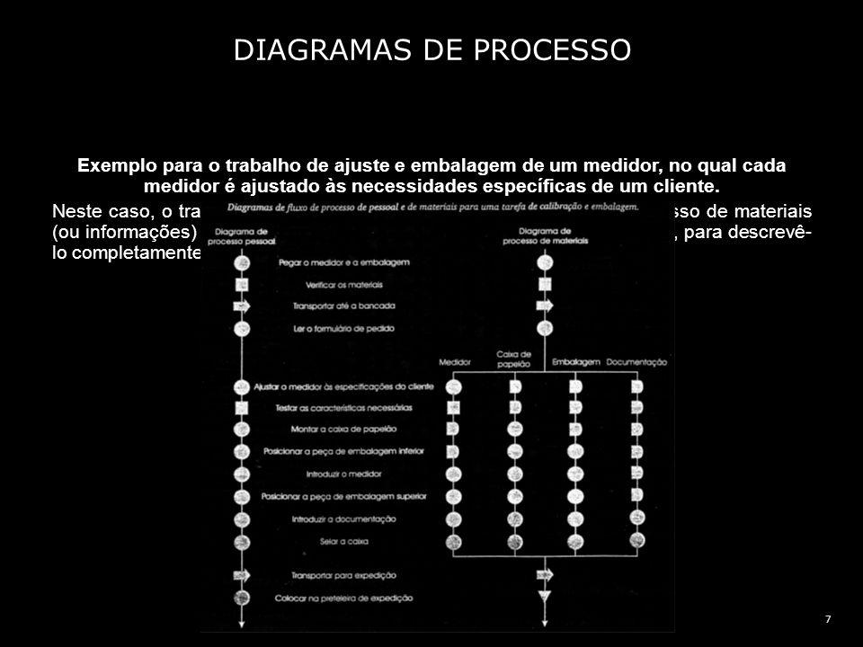 8 Na realidade, há três tipos de diagramas de processo: diagramas de processo globais, diagramas de fluxo de processo e diagramas de processo de duas mãos.