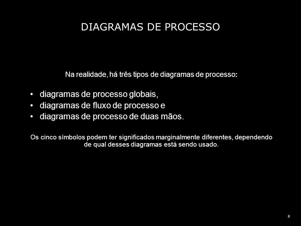 8 Na realidade, há três tipos de diagramas de processo: diagramas de processo globais, diagramas de fluxo de processo e diagramas de processo de duas