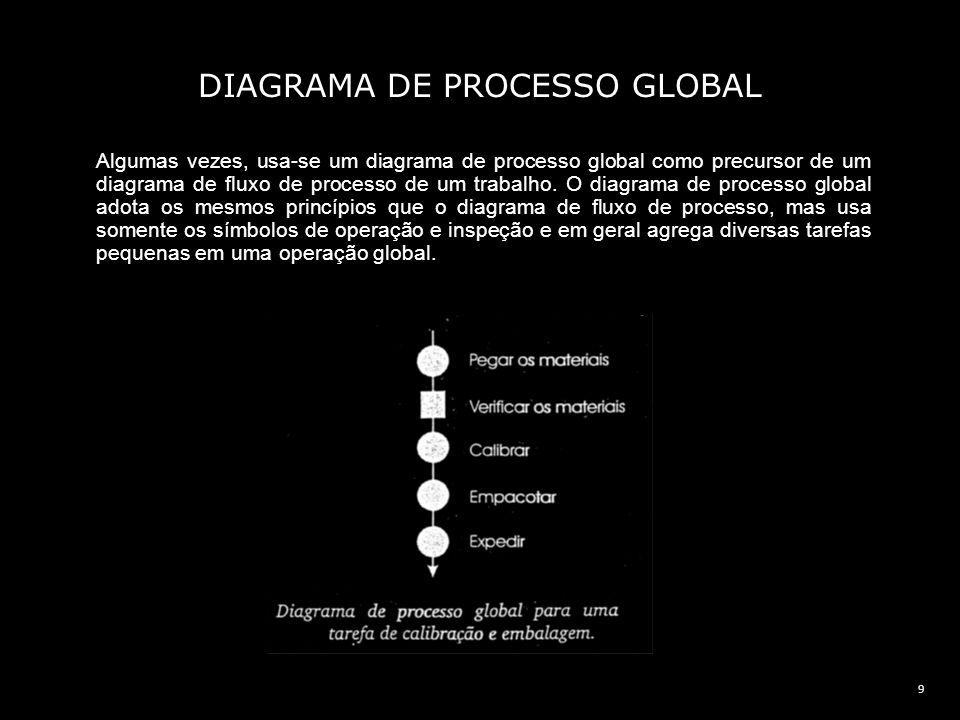 10 DIAGRAMA DE PROCESSO PARA DUAS MÃOS O diagrama de processo de duas mãos também adota os mesmos princípios do PROCESSO GLOBAL mas desta vez em uma micro-escala.