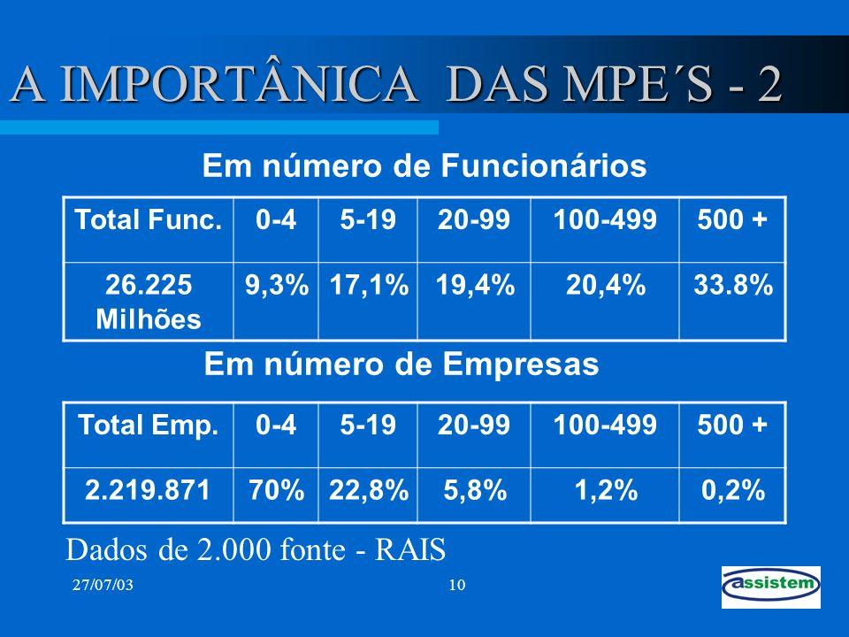 27/07/0310 A IMPORTÂNICA DAS MPE´S - 2 Total Func.0-45-1920-99100-499500 + 26.225 Milhões 9,3%17,1%19,4%20,4%33.8% Dados de 2.000 fonte - RAIS Em núme