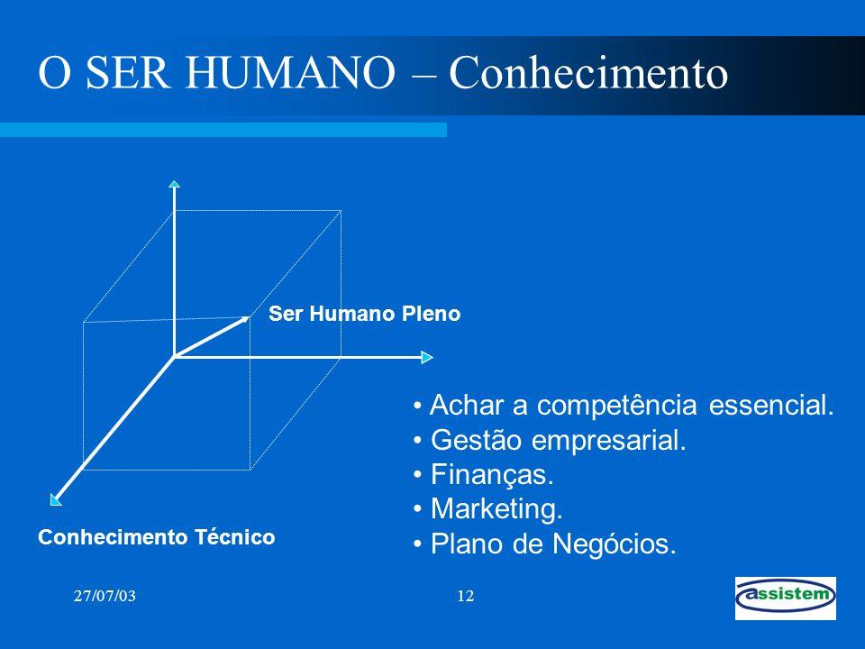 27/07/0312 Conhecimento Técnico O SER HUMANO – Conhecimento Ser Humano Pleno Achar a competência essencial. Gestão empresarial. Finanças. Marketing. P