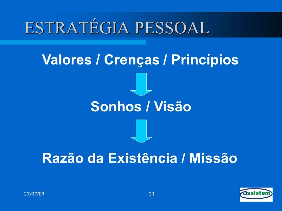 27/07/0321 ESTRATÉGIA PESSOAL Valores / Crenças / Princípios Sonhos / Visão Razão da Existência / Missão