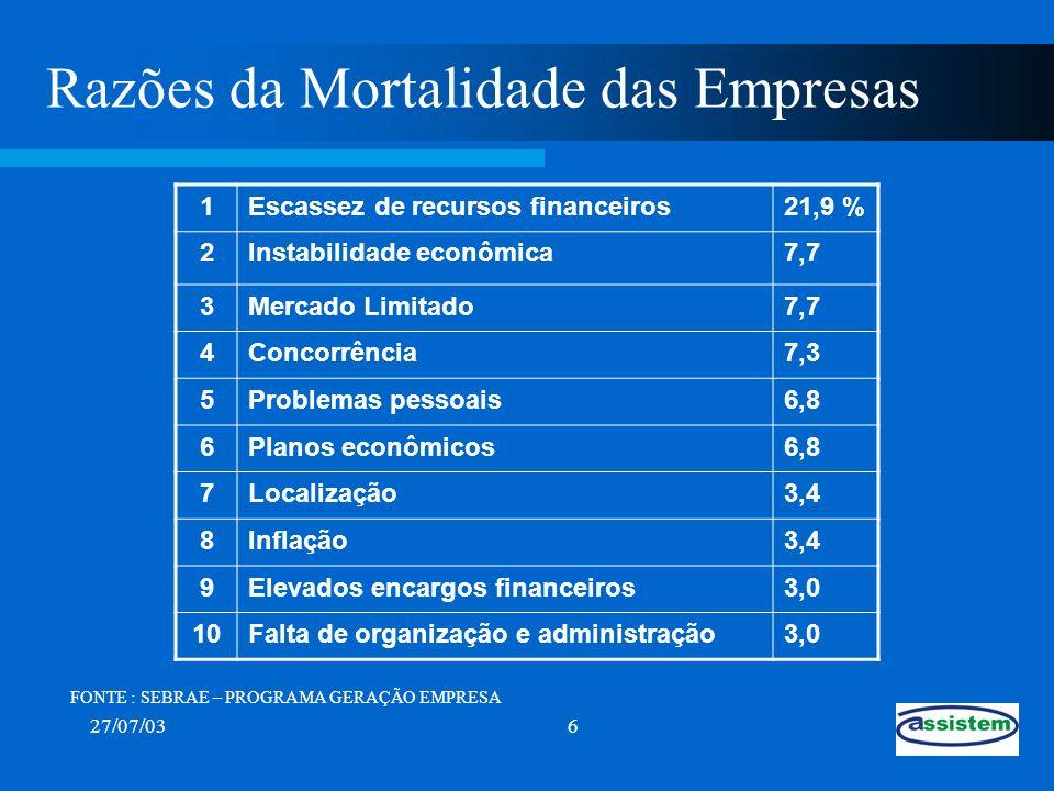27/07/037 Razões da Sobrevivência das Empresas 1Perseverança / Persistência20,3 % 2Boa administração14,2 3Dedicação do empresário13,6 4Boa estratégia de vendas5,7 5Capital próprio5,5 6Experiência no ramo4,7 7Mercado favorável4,3 8Reinvestir na empresa4,1 9Qualidade do produto3,3 10Única fonte de renda do empresário3,2 FONTE : SEBRAE – PROGRAMA GERAÇÃO EMPRESA