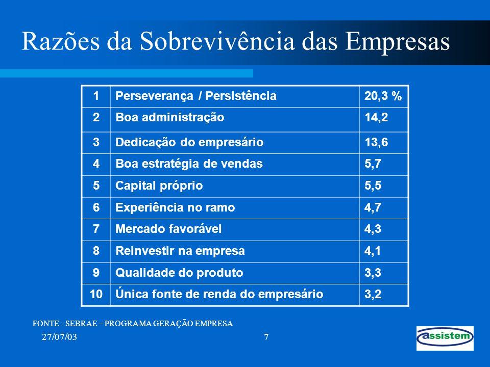 27/07/037 Razões da Sobrevivência das Empresas 1Perseverança / Persistência20,3 % 2Boa administração14,2 3Dedicação do empresário13,6 4Boa estratégia