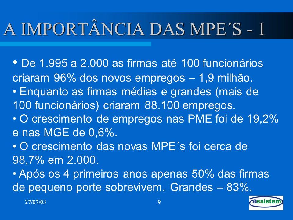 27/07/0310 A IMPORTÂNICA DAS MPE´S - 2 Total Func.0-45-1920-99100-499500 + 26.225 Milhões 9,3%17,1%19,4%20,4%33.8% Dados de 2.000 fonte - RAIS Em número de Funcionários Total Emp.0-45-1920-99100-499500 + 2.219.87170%22,8%5,8%1,2%0,2% Em número de Empresas