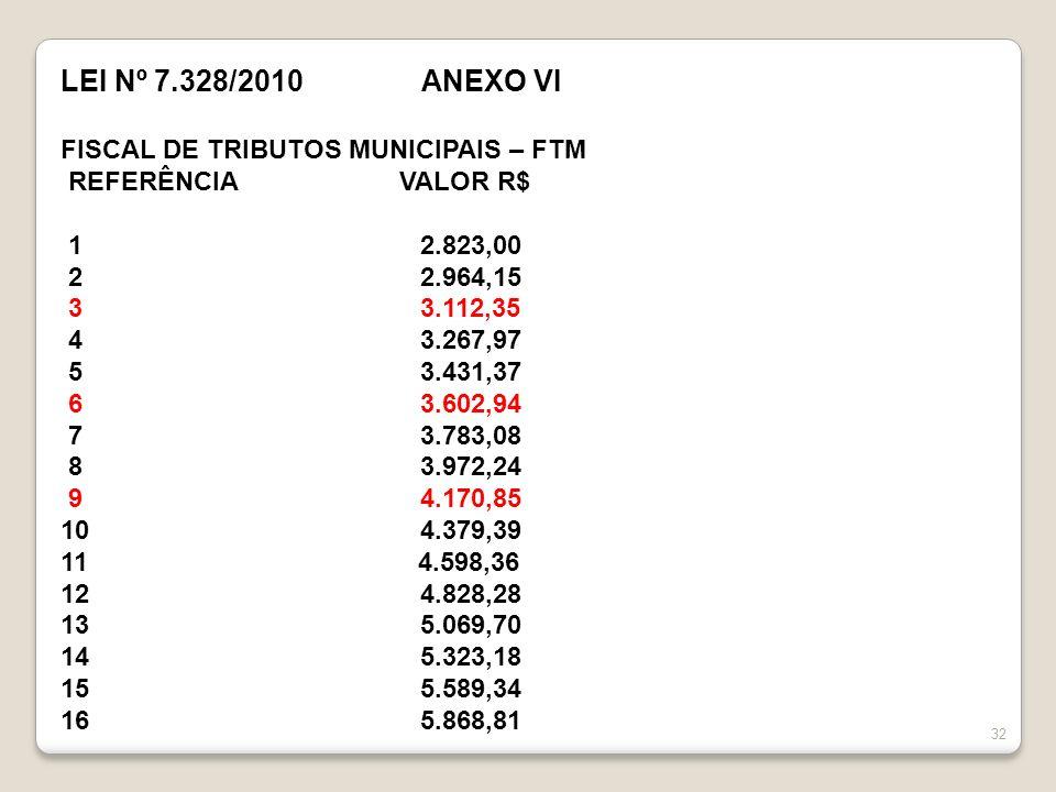 LEI Nº 7.328/2010 ANEXO VI FISCAL DE TRIBUTOS MUNICIPAIS – FTM REFERÊNCIA VALOR R$ 1 2.823,00 2 2.964,15 3 3.112,35 4 3.267,97 5 3.431,37 6 3.602,94 7