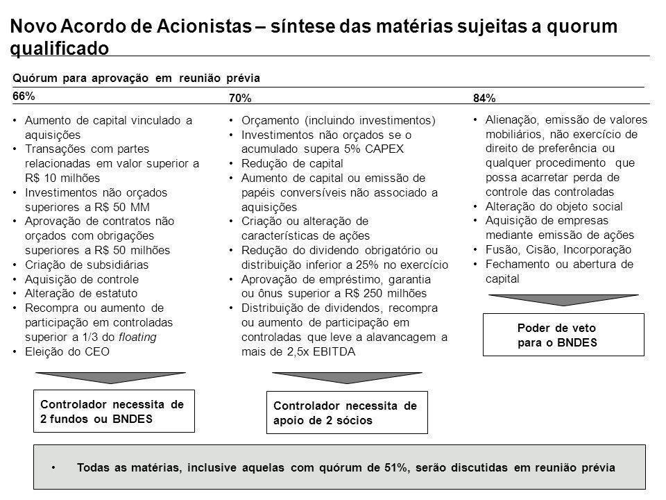 Novo Acordo de Acionistas – síntese das matérias sujeitas a quorum qualificado 66% 70%84% Quórum para aprovação em reunião prévia Aumento de capital v