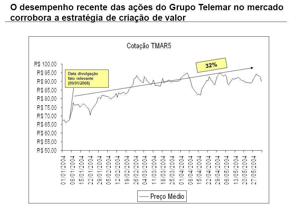 Data divulgação fato relevante (09/01/2008) 32% O desempenho recente das ações do Grupo Telemar no mercado corrobora a estratégia de criação de valor