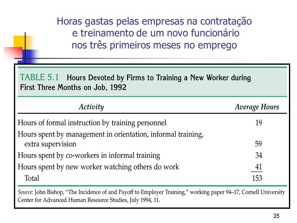 35 Horas gastas pelas empresas na contratação e treinamento de um novo funcionário nos três primeiros meses no emprego