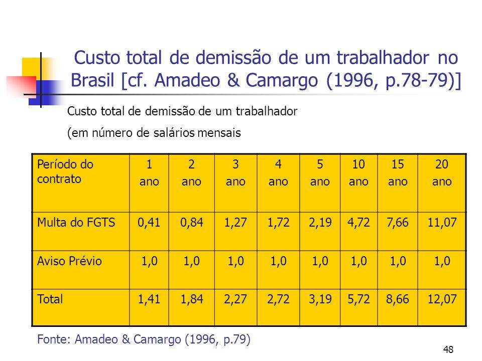 48 Custo total de demissão de um trabalhador no Brasil [cf. Amadeo & Camargo (1996, p.78-79)] Período do contrato 1 ano 2 ano 3 ano 4 ano 5 ano 10 ano
