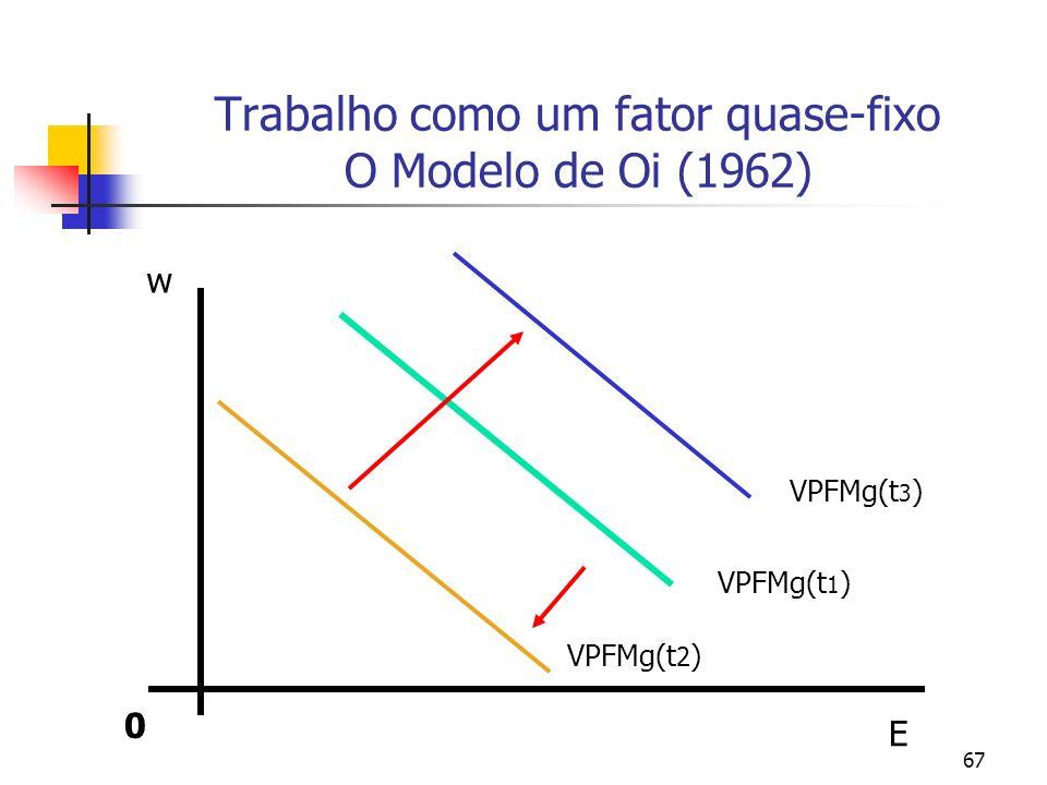 67 Trabalho como um fator quase-fixo O Modelo de Oi (1962) 0 E w VPFMg(t 1 ) VPFMg(t 3 ) VPFMg(t 2 )