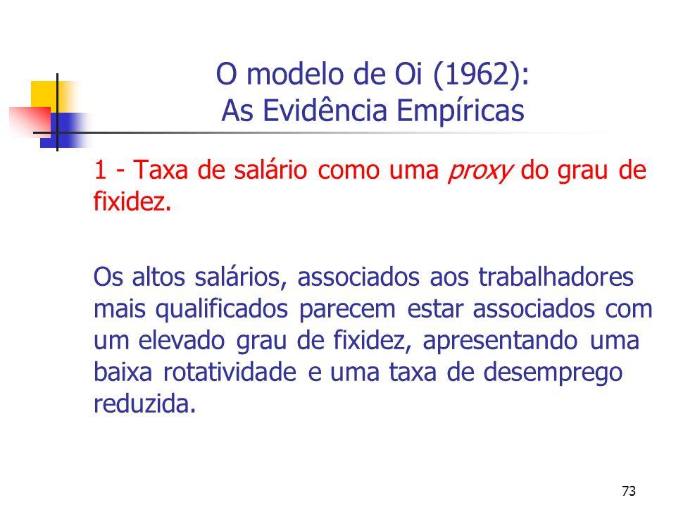 73 O modelo de Oi (1962): As Evidência Empíricas 1 - Taxa de salário como uma proxy do grau de fixidez. Os altos salários, associados aos trabalhadore