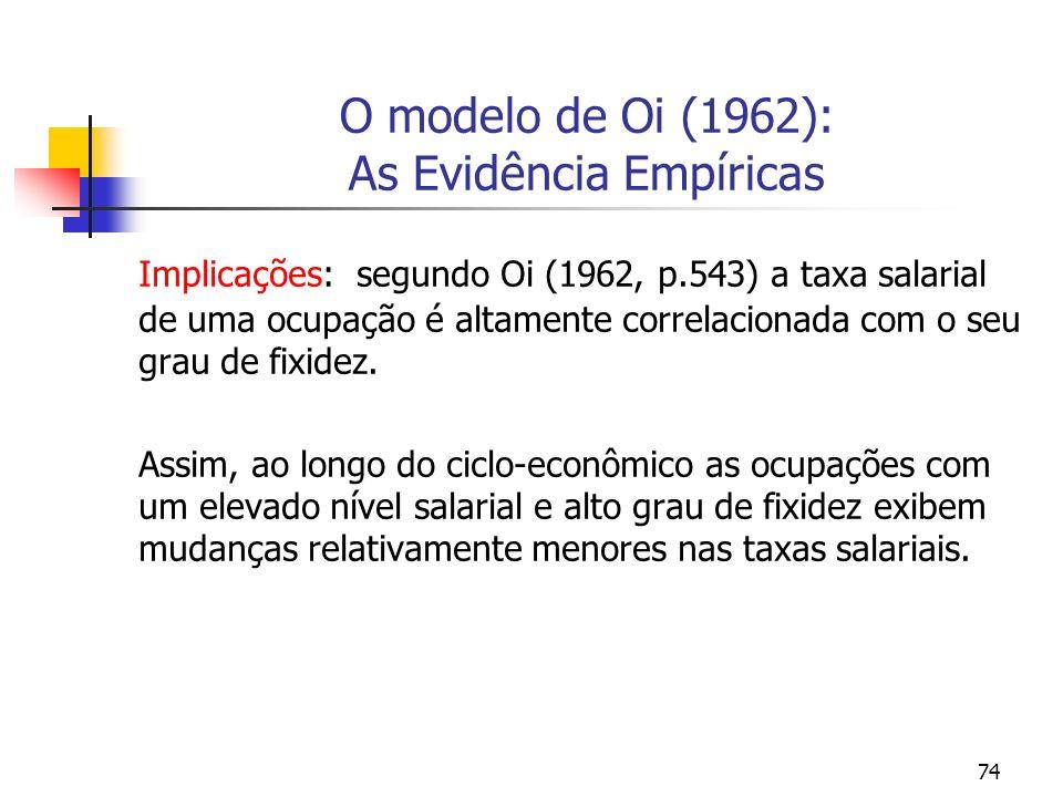 74 O modelo de Oi (1962): As Evidência Empíricas Implicações: segundo Oi (1962, p.543) a taxa salarial de uma ocupação é altamente correlacionada com