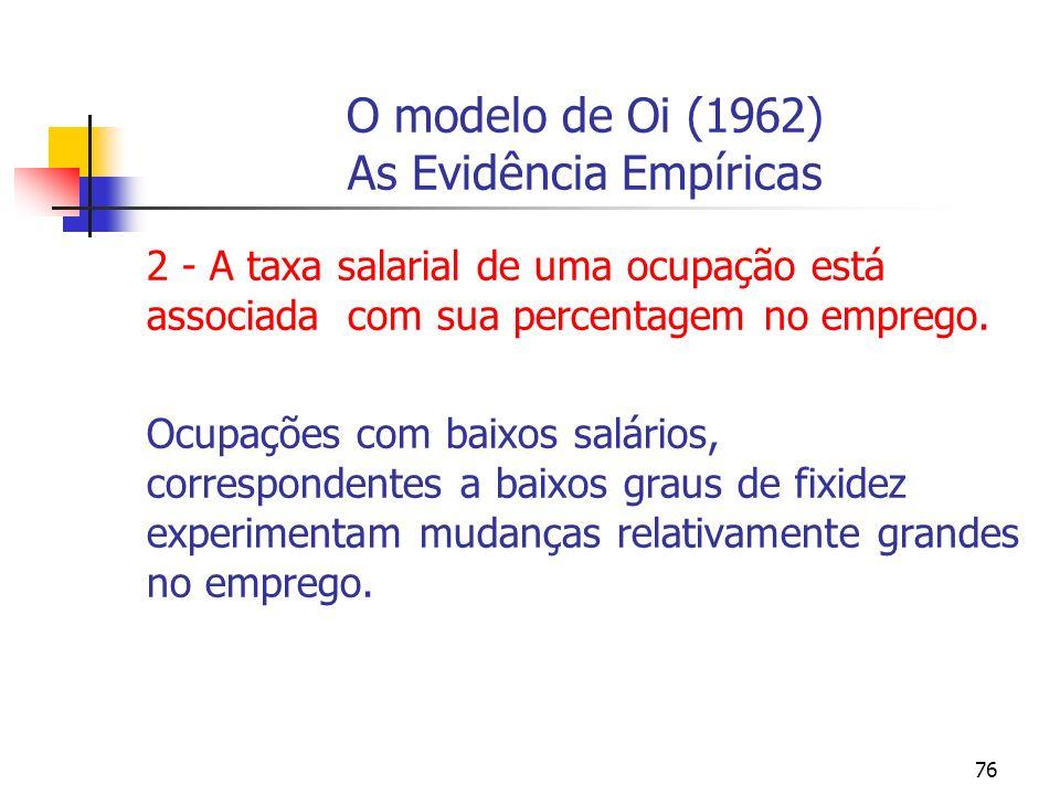 76 O modelo de Oi (1962) As Evidência Empíricas 2 - A taxa salarial de uma ocupação está associada com sua percentagem no emprego. Ocupações com baixo