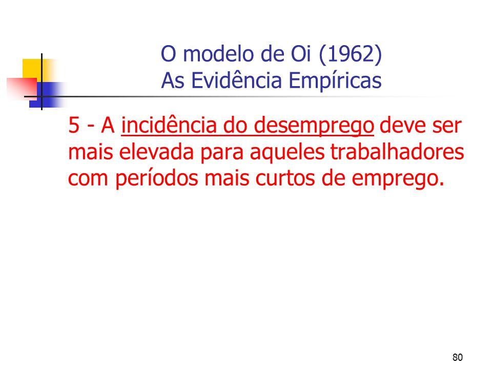 80 O modelo de Oi (1962) As Evidência Empíricas 5 - A incidência do desemprego deve ser mais elevada para aqueles trabalhadores com períodos mais curt