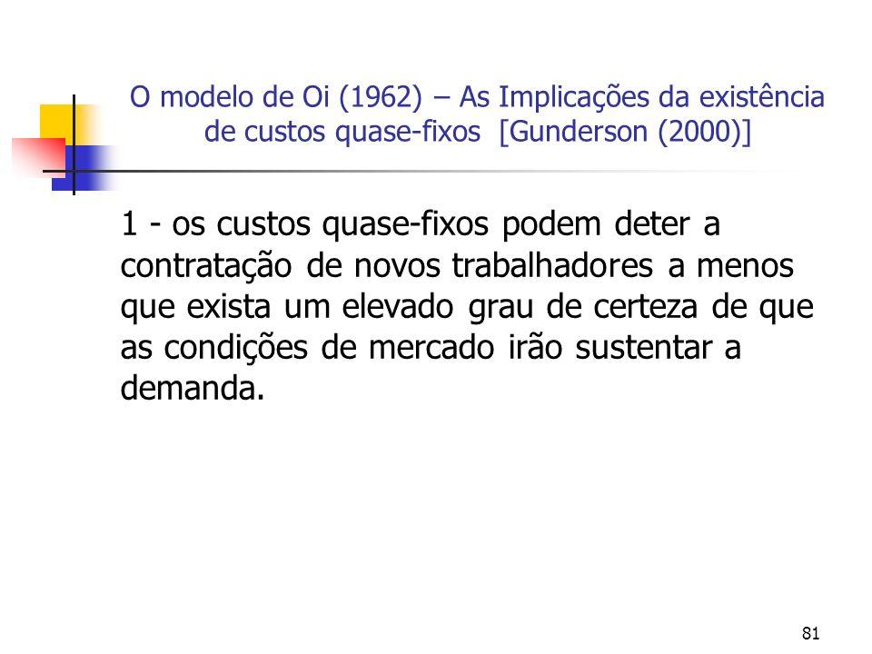 81 O modelo de Oi (1962) – As Implicações da existência de custos quase-fixos [Gunderson (2000)] 1 - os custos quase-fixos podem deter a contratação d