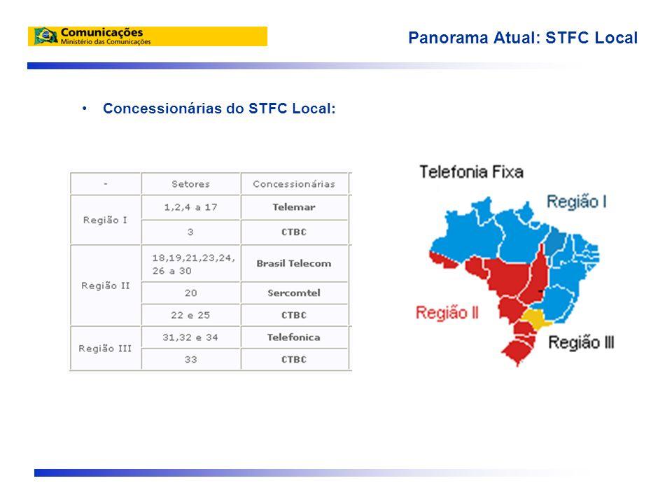 Concessionárias do STFC Local: Panorama Atual: STFC Local