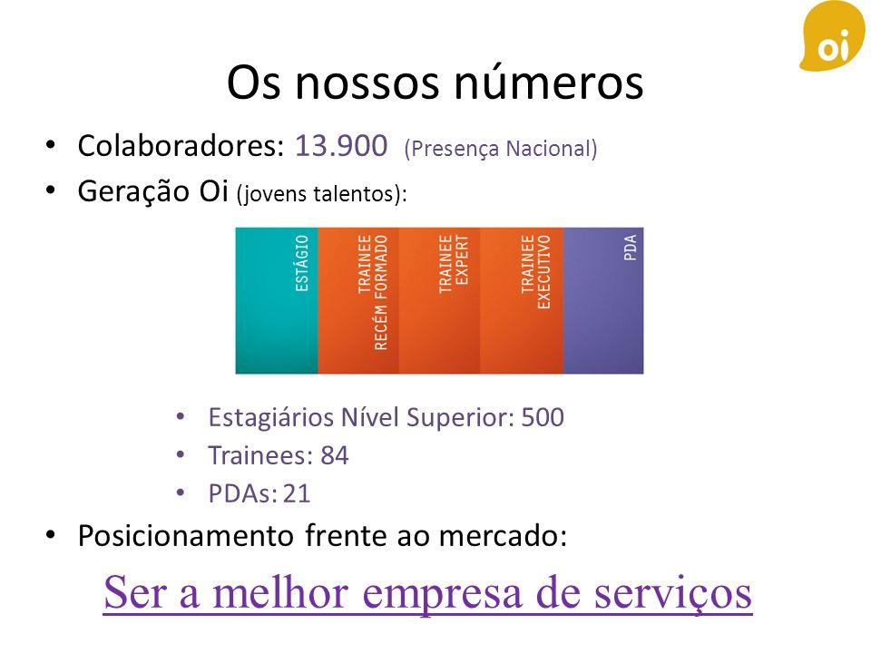 Os nossos números Colaboradores: 13.900 (Presença Nacional) Geração Oi (jovens talentos): Estagiários Nível Superior: 500 Trainees: 84 PDAs: 21 Posici