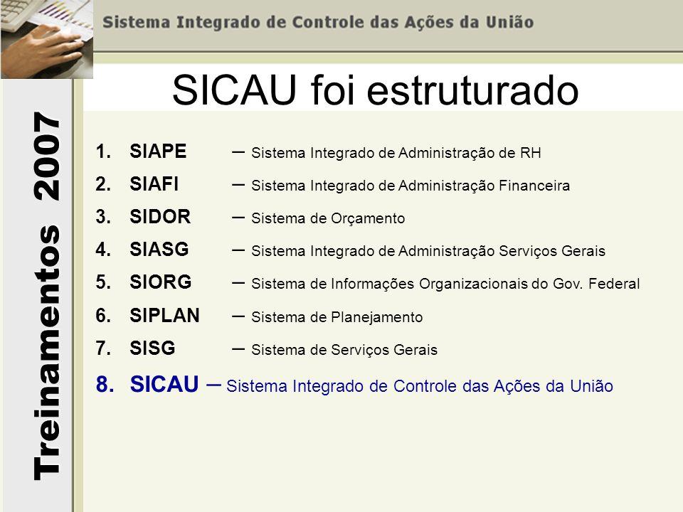 Treinamentos 2007 SICAU foi estruturado 1.SIAPE – Sistema Integrado de Administração de RH 2.SIAFI – Sistema Integrado de Administração Financeira 3.S