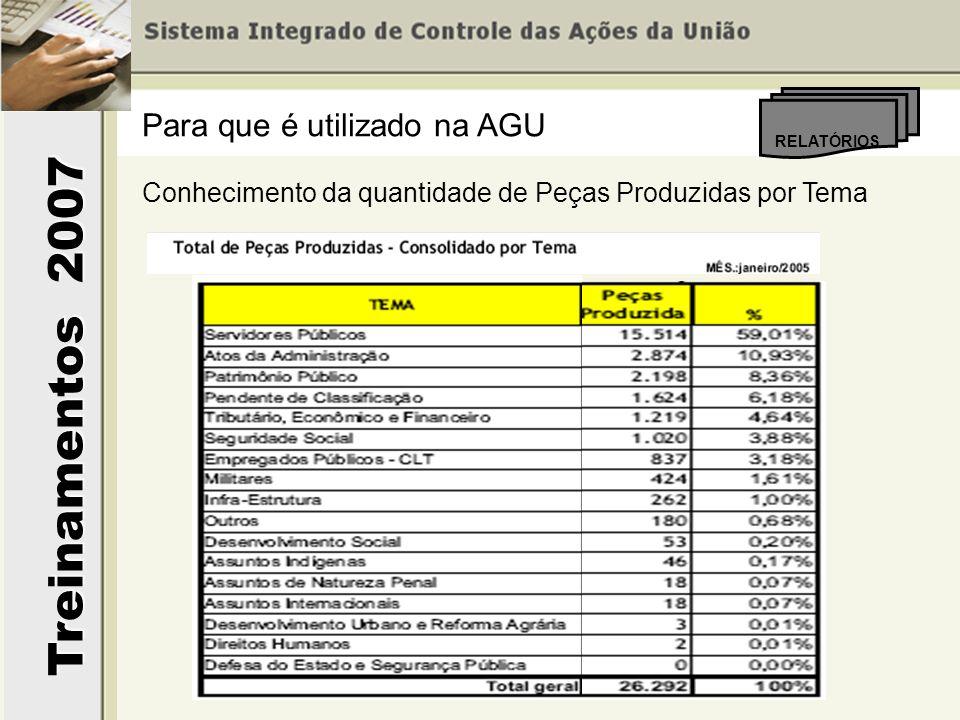 Treinamentos 2007 RELATÓRIOS Para que é utilizado na AGU Conhecimento da quantidade de Peças Produzidas por Tema