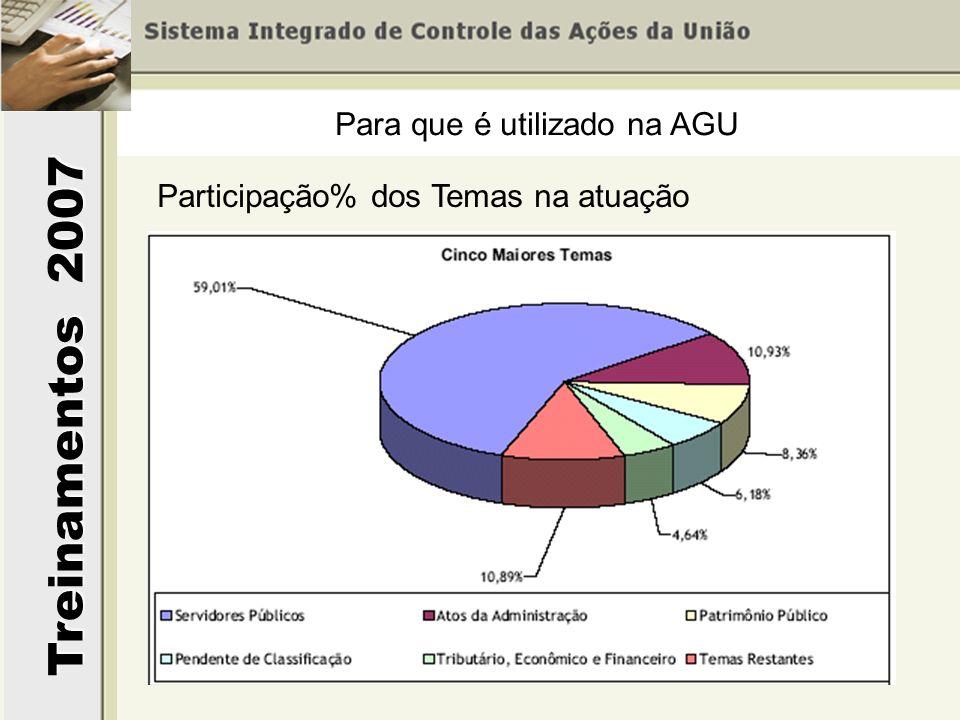 Treinamentos 2007 Para que é utilizado na AGU Participação% dos Temas na atuação