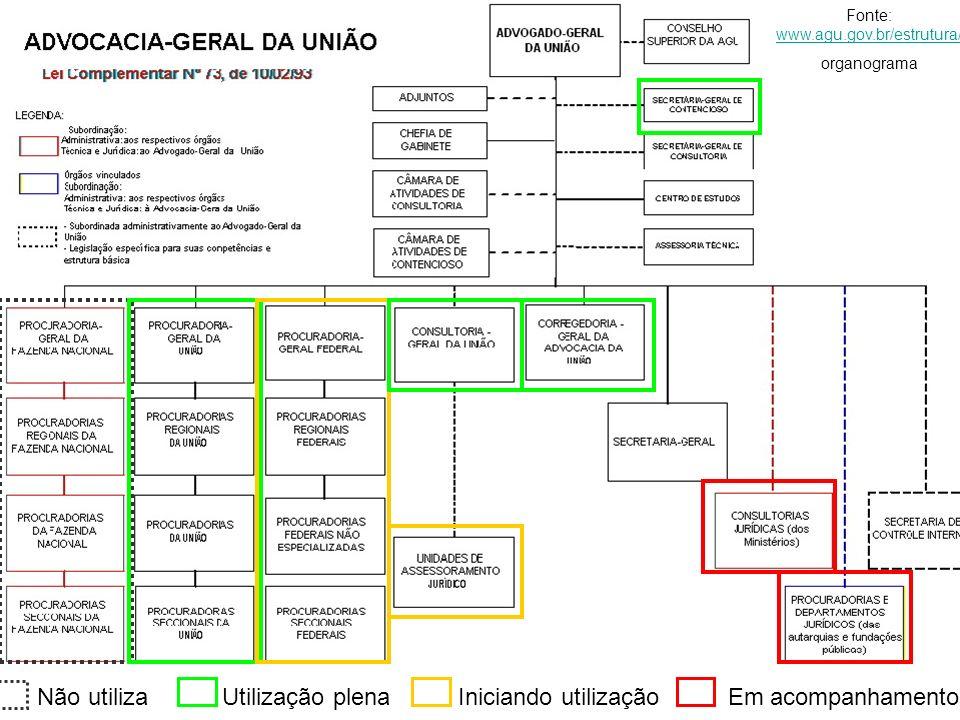 Treinamentos 2007 Organograma Fonte: www.agu.gov.br/estrutura/ www.agu.gov.br/estrutura/ organograma Não utiliza Utilização plena Iniciando utilização