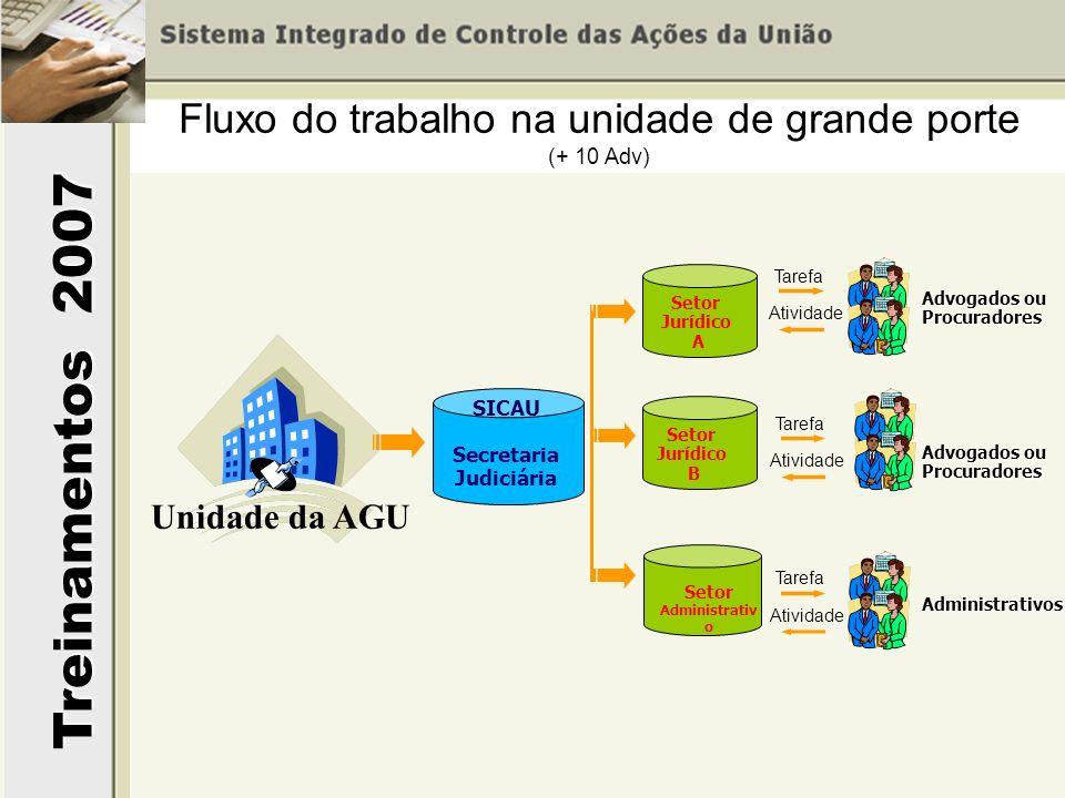 Treinamentos 2007 Fluxo do trabalho na unidade de grande porte (+ 10 Adv) Unidade da AGU SICAU Secretaria Judiciária Setor Jurídico A Setor Administra