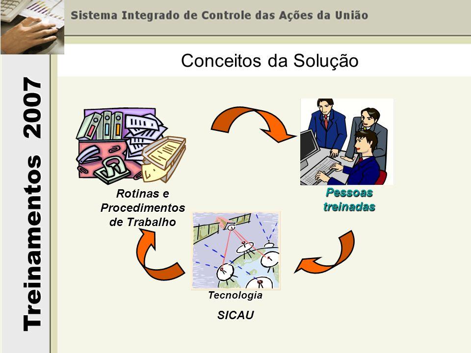 Treinamentos 2007 Rotinas e Procedimentos de Trabalho Pessoas treinadas TecnologiaSICAU Conceitos da Solução