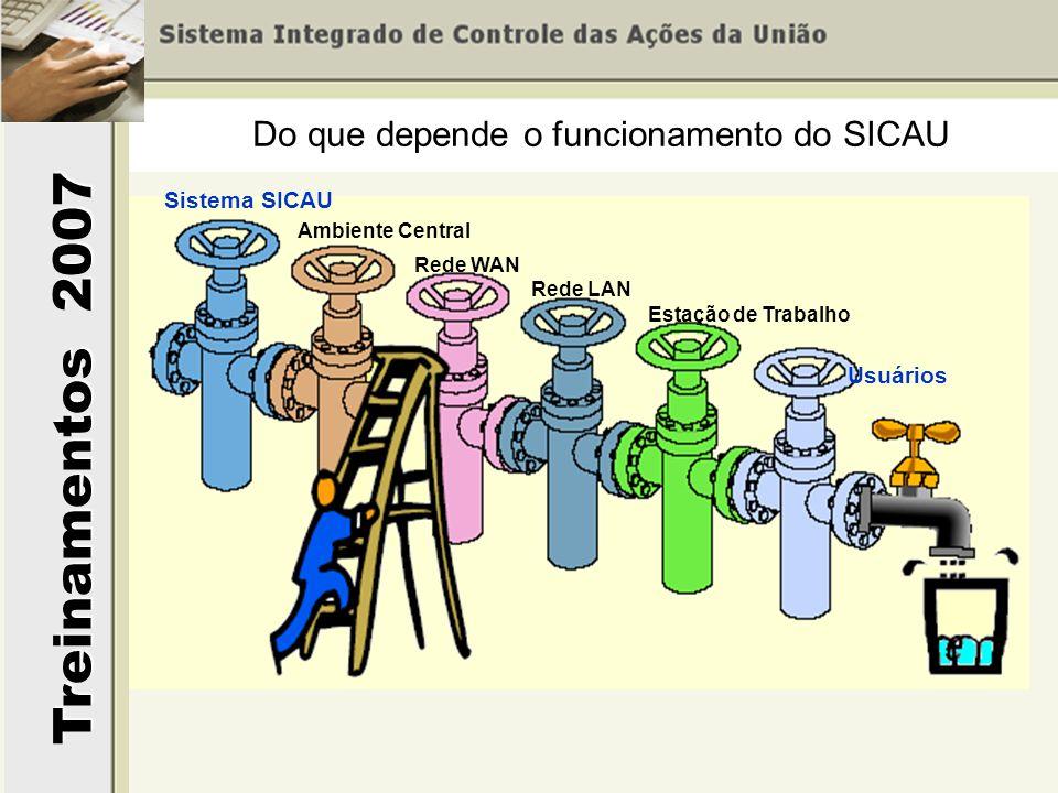 Treinamentos 2007 Sistema SICAU Ambiente Central Rede WAN Rede LAN Estação de Trabalho Usuários Do que depende o funcionamento do SICAU