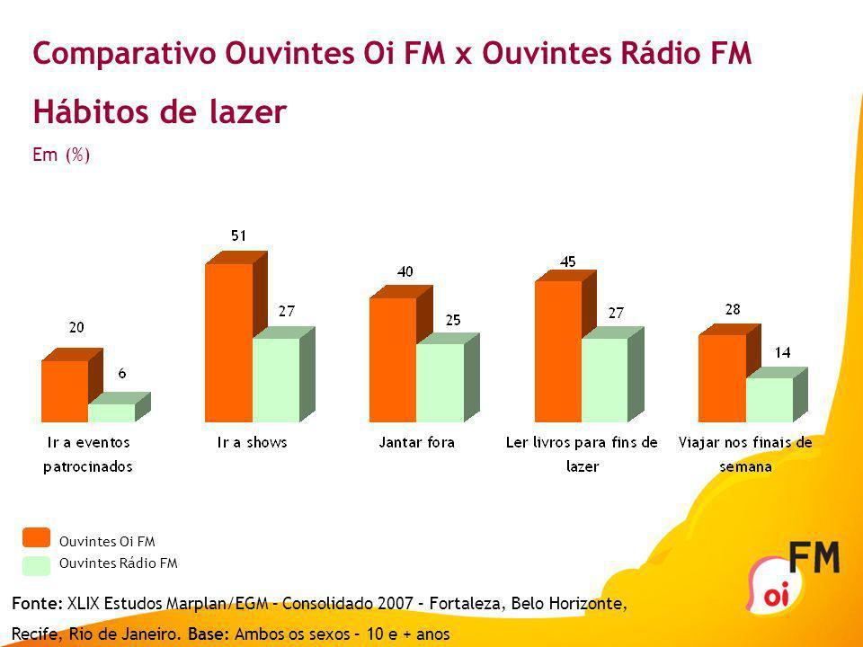 Comparativo Ouvintes Oi FM x Ouvintes Rádio FM Hábitos de lazer Em (%) Ouvintes Oi FM Ouvintes Rádio FM Fonte: XLIX Estudos Marplan/EGM – Consolidado