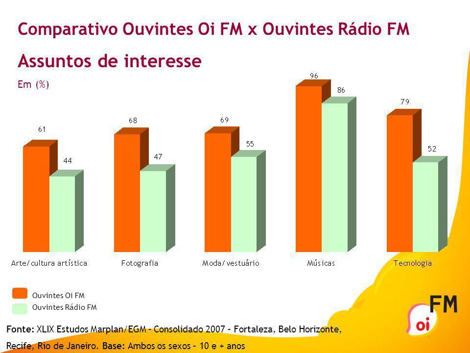Comparativo Ouvintes Oi FM x Ouvintes Rádio FM