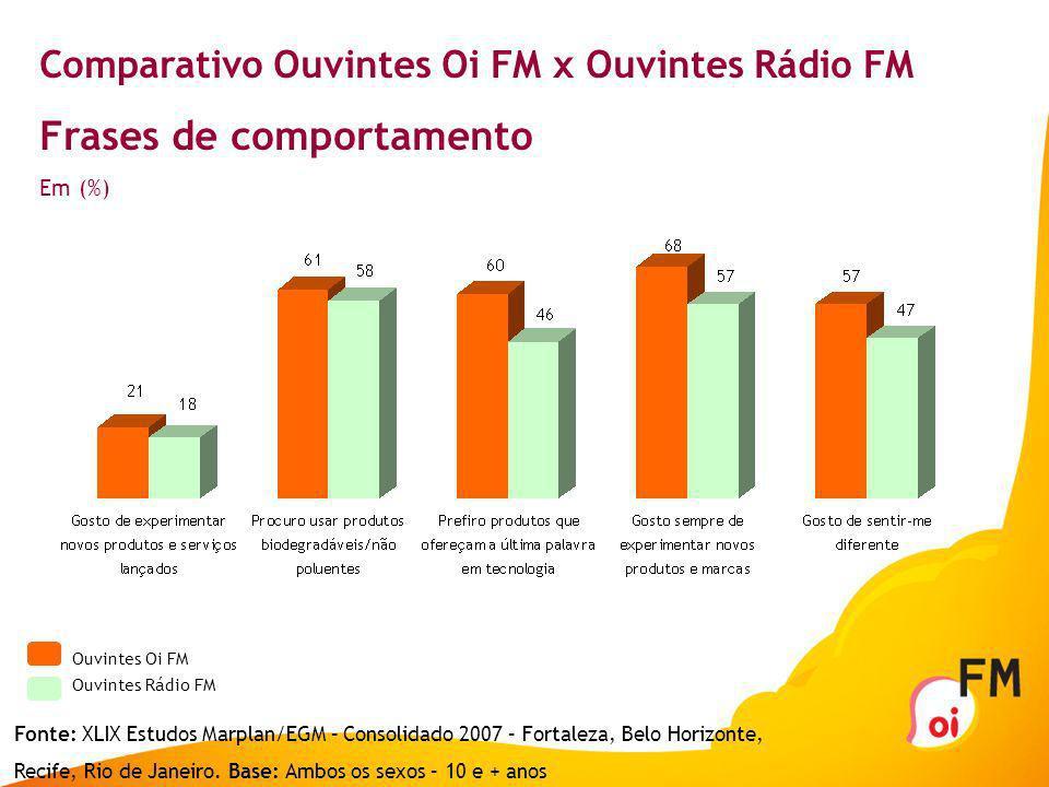 Comparativo Ouvintes Oi FM x Ouvintes Rádio FM Assuntos de interesse Em (%) Ouvintes Oi FM Ouvintes Rádio FM Fonte: XLIX Estudos Marplan/EGM – Consoli