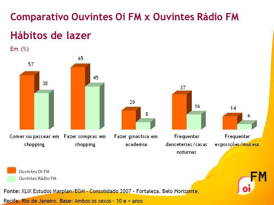 Comparativo Ouvintes Oi FM x Ouvintes Rádio FM Frases de comportamento Em (%) Ouvintes Oi FM Ouvintes Rádio FM Fonte: XLIX Estudos Marplan/EGM – Conso
