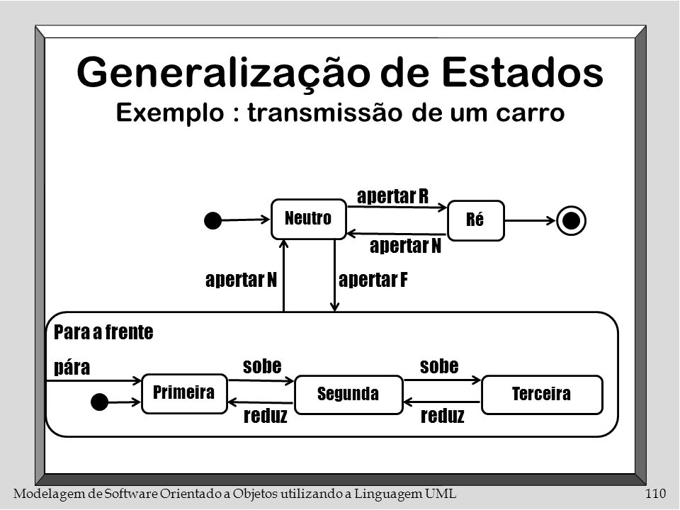 Modelagem de Software Orientado a Objetos utilizando a Linguagem UML110 Generalização de Estados Exemplo : transmissão de um carro Primeira SegundaTer