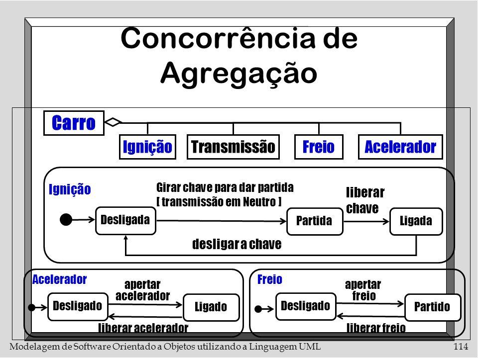 Modelagem de Software Orientado a Objetos utilizando a Linguagem UML114 Concorrência de Agregação Carro IgniçãoTransmissãoFreioAcelerador Desligada Pa