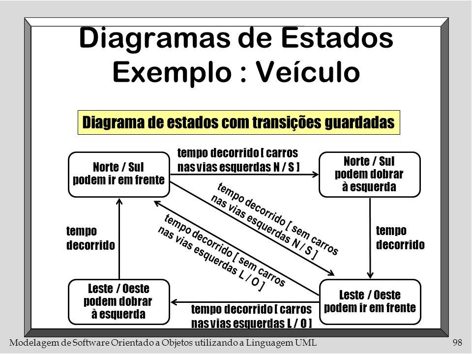 Modelagem de Software Orientado a Objetos utilizando a Linguagem UML98 Diagramas de Estados Exemplo : Veículo Leste / Oeste podem dobrar à esquerda te