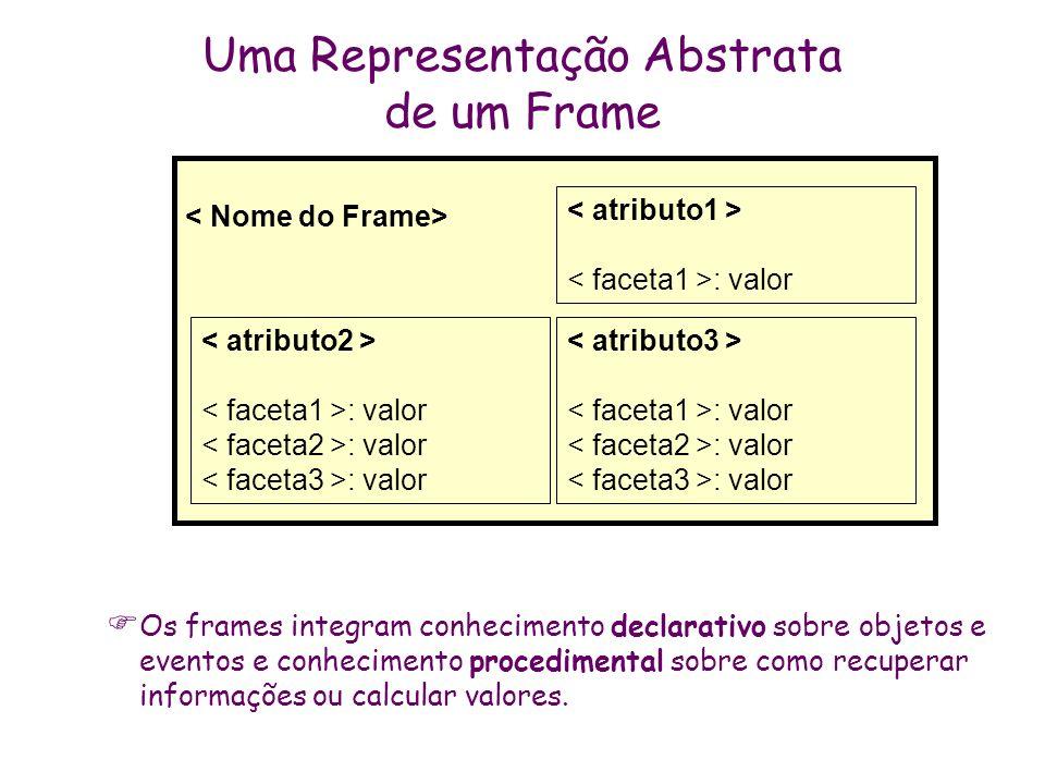 : valor : valor : valor Uma Representação Abstrata de um Frame Os frames integram conhecimento declarativo sobre objetos e eventos e conhecimento proc