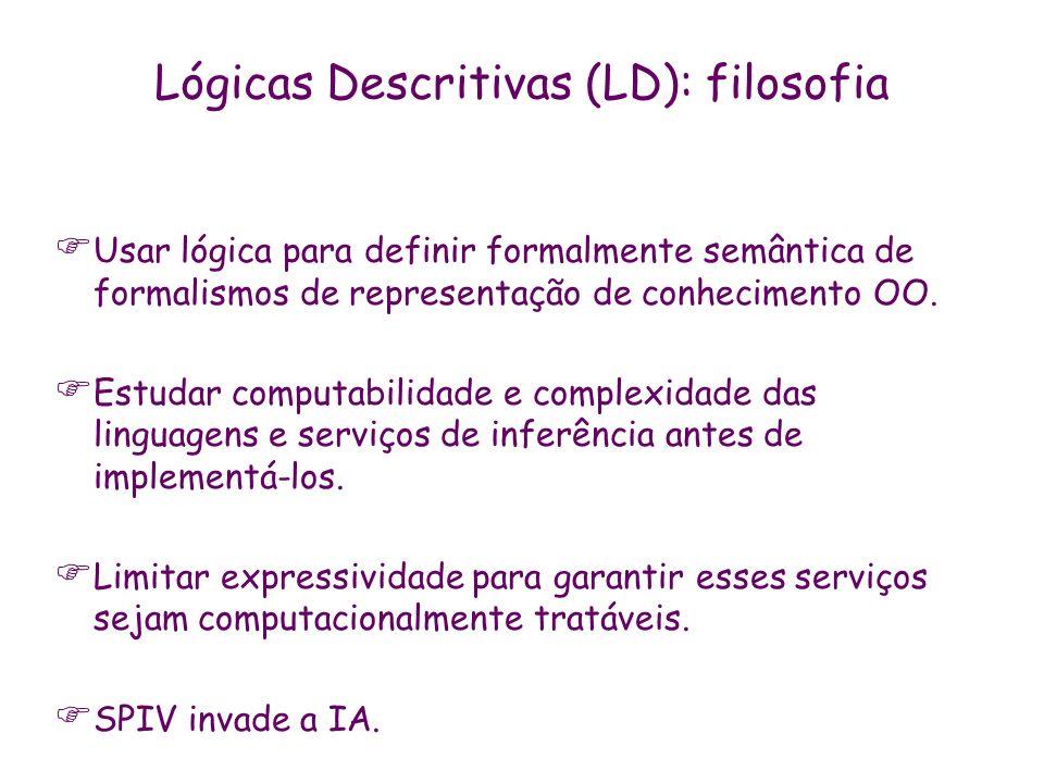Lógicas Descritivas (LD): filosofia Usar lógica para definir formalmente semântica de formalismos de representação de conhecimento OO. Estudar computa