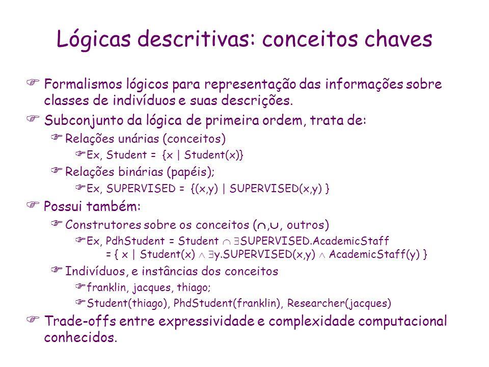 Lógicas descritivas: conceitos chaves Formalismos lógicos para representação das informações sobre classes de indivíduos e suas descrições. Subconjunt