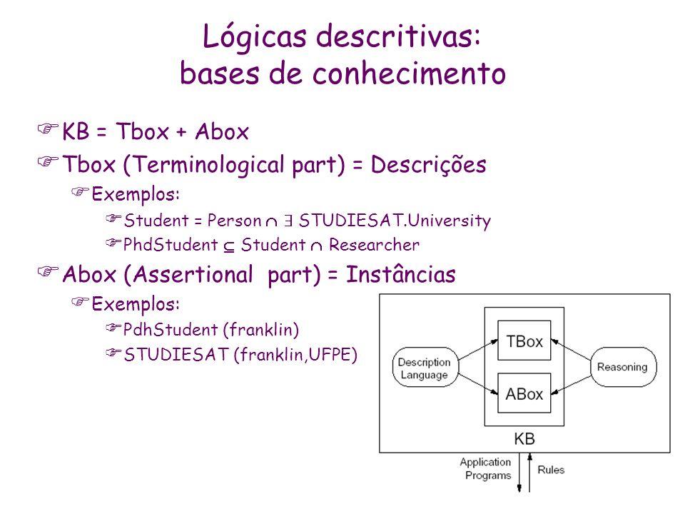 Lógicas descritivas: bases de conhecimento KB = Tbox + Abox Tbox (Terminological part) = Descrições Exemplos: Student = Person STUDIESAT.University Ph