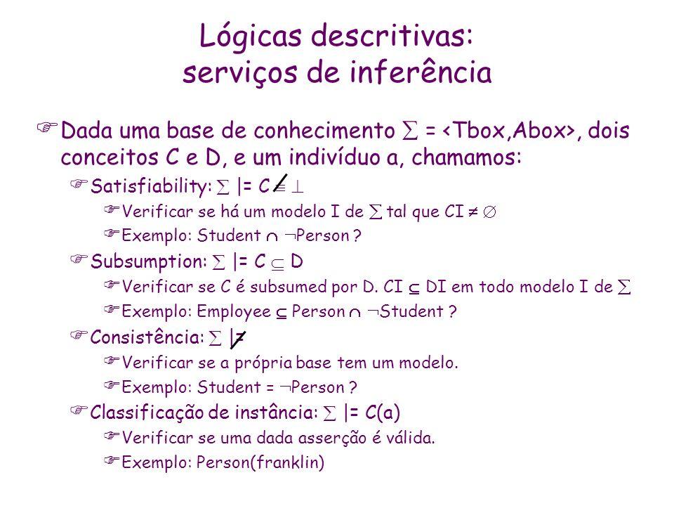 Dada uma base de conhecimento =, dois conceitos C e D, e um indivíduo a, chamamos: Satisfiability: |= C Verificar se há um modelo I de tal que CI Exem