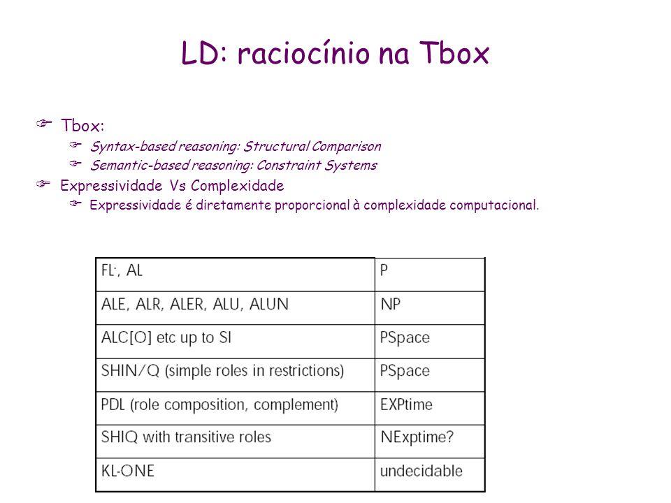 LD: raciocínio na Tbox Tbox: Syntax-based reasoning: Structural Comparison Semantic-based reasoning: Constraint Systems Expressividade Vs Complexidade