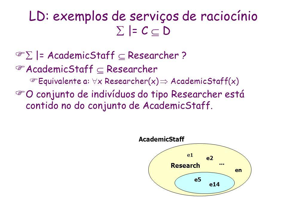 AcademicStaff Research e1 e2 e5 e14 en... LD: exemplos de serviços de raciocínio |= C D |= AcademicStaff Researcher ? AcademicStaff Researcher Equival