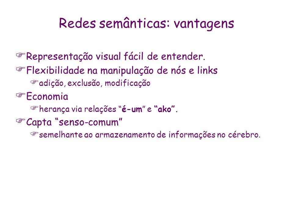 Redes semânticas: vantagens Representação visual fácil de entender. Flexibilidade na manipulação de nós e links adição, exclusão, modificação Economia